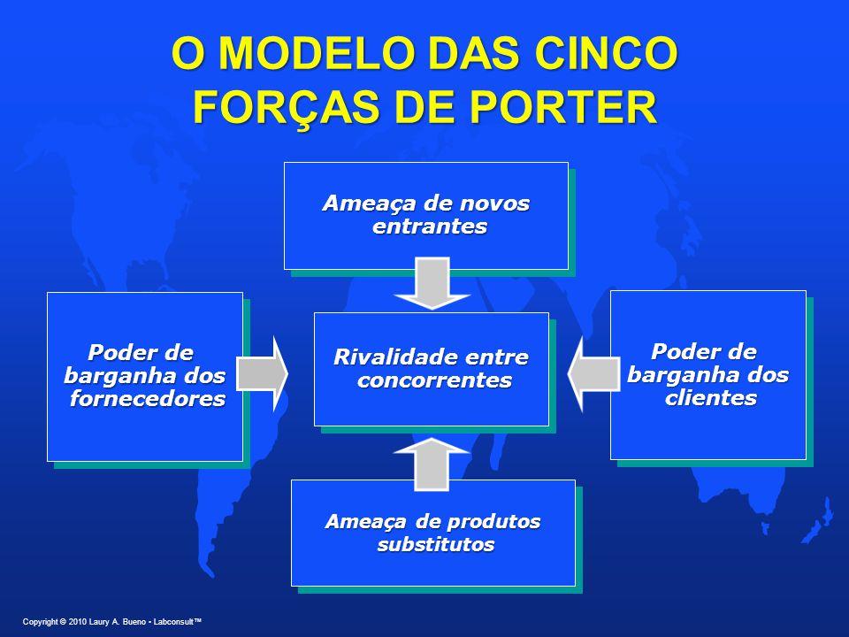 O MODELO DAS CINCO FORÇAS DE PORTER