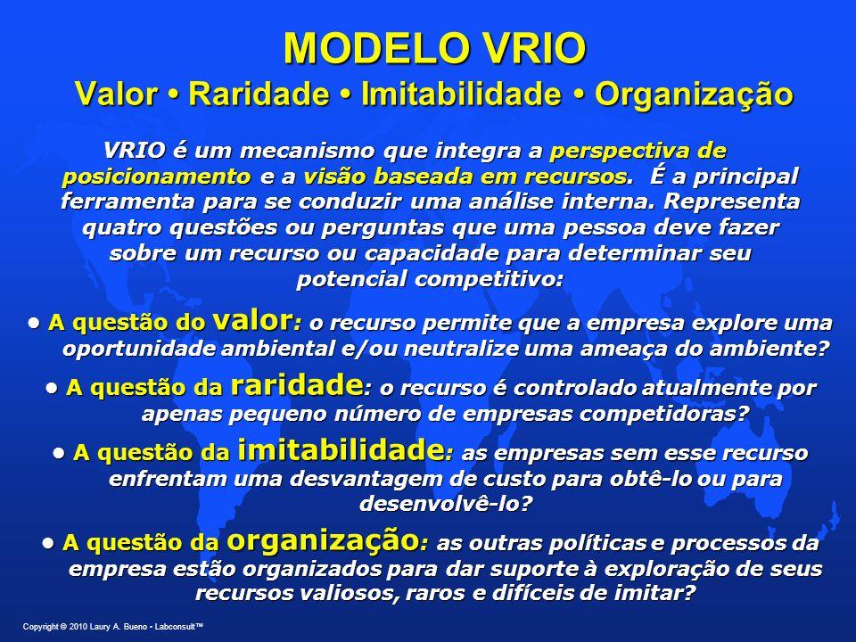 MODELO VRIO Valor • Raridade • Imitabilidade • Organização