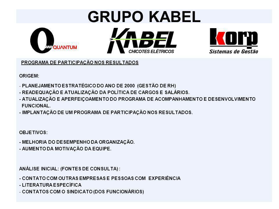 GRUPO KABEL PROGRAMA DE PARTICIPAÇÃO NOS RESULTADOS. ORIGEM: - PLANEJAMENTO ESTRATÉGICO DO ANO DE 2000 (GESTÃO DE RH)