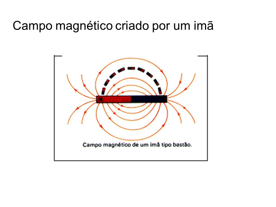 Figura 1 Figuras 2 e 3 Campo magnético criado por um imã