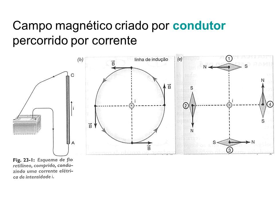 Campo magnético criado por condutor percorrido por corrente