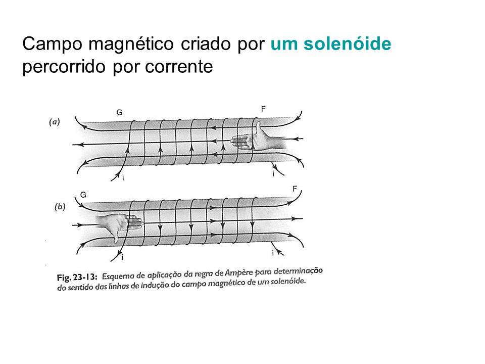 Campo magnético criado por um solenóide percorrido por corrente