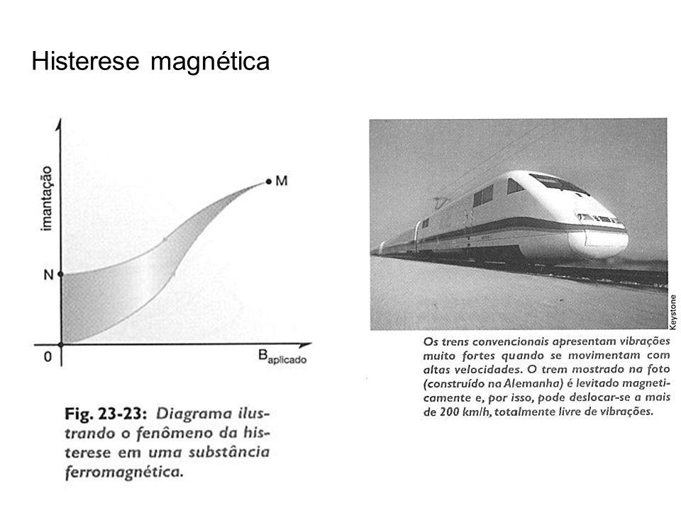 Figura 1 Figuras 2 e 3 Histerese magnética
