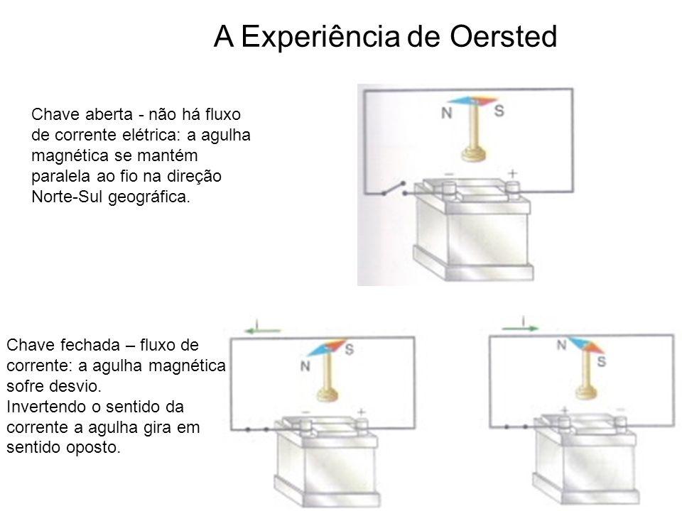 Figura 1 Figuras 2 e 3 A Experiência de Oersted