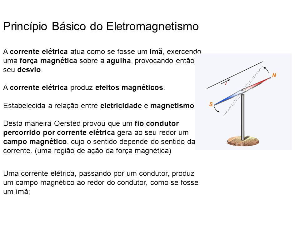 Figura 1 Figuras 2 e 3 Princípio Básico do Eletromagnetismo