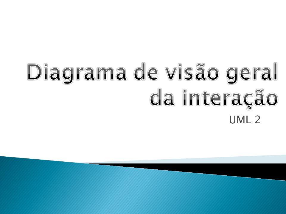Diagrama de visão geral da interação