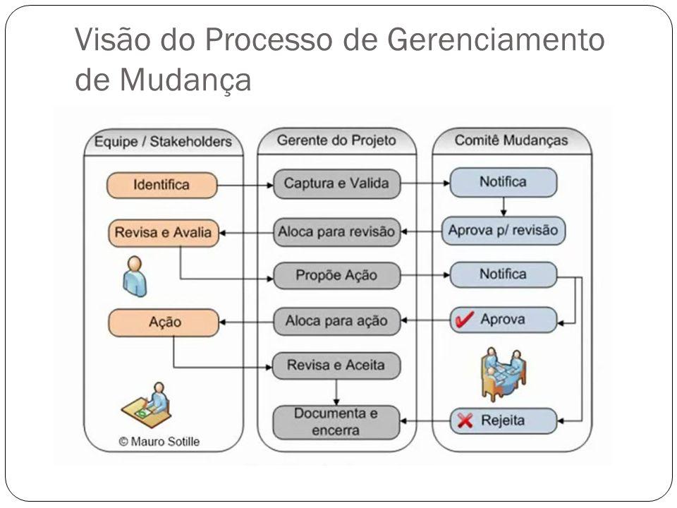 Visão do Processo de Gerenciamento de Mudança