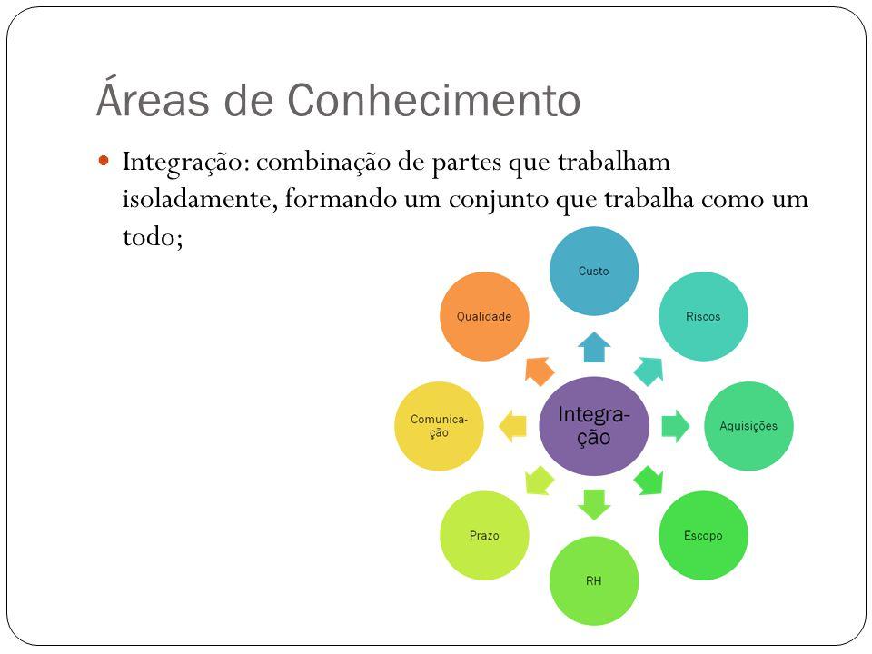 Áreas de Conhecimento Integração: combinação de partes que trabalham isoladamente, formando um conjunto que trabalha como um todo;
