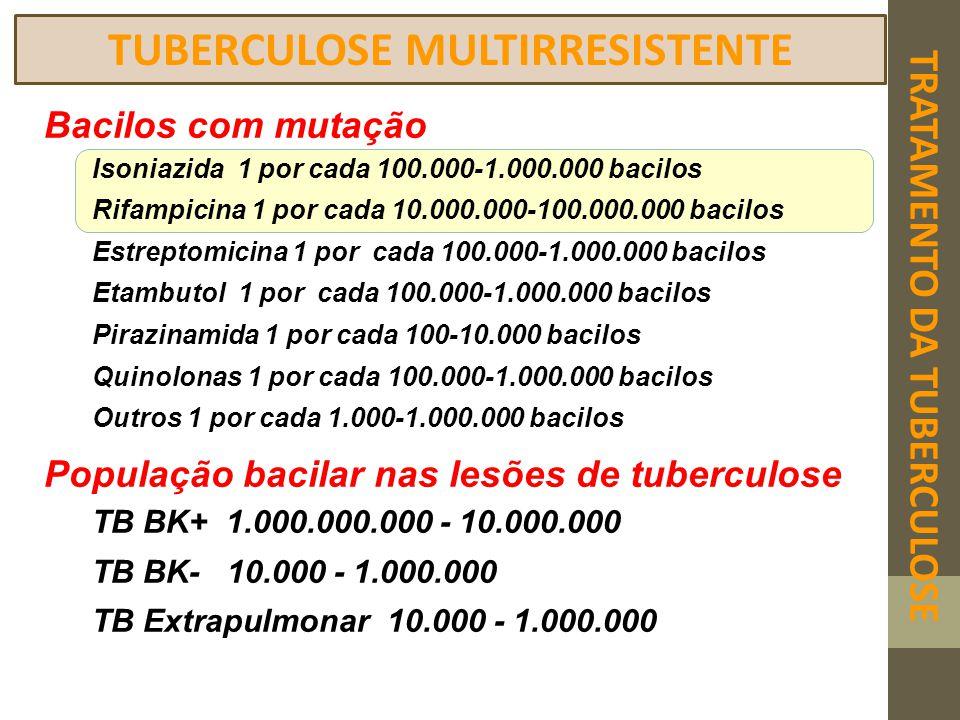 TRATAMENTO DA TUBERCULOSE TUBERCULOSE MULTIRRESISTENTE