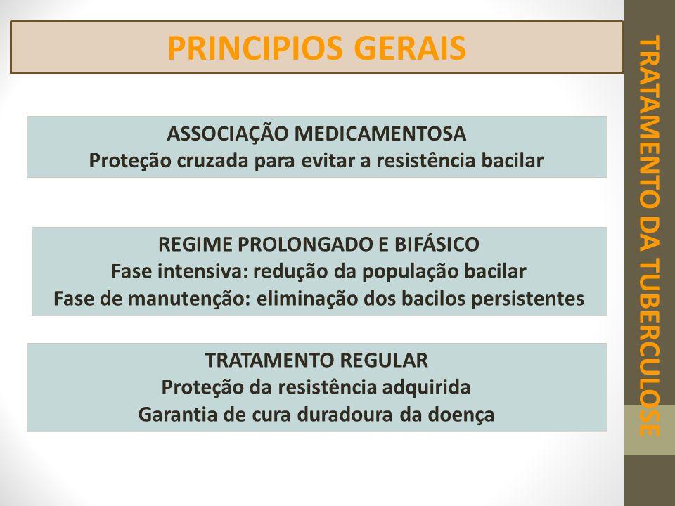 PRINCIPIOS GERAIS TRATAMENTO DA TUBERCULOSE ASSOCIAÇÃO MEDICAMENTOSA