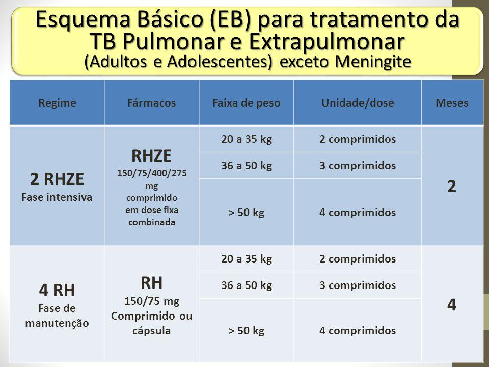 150/75 mg Comprimido ou cápsula