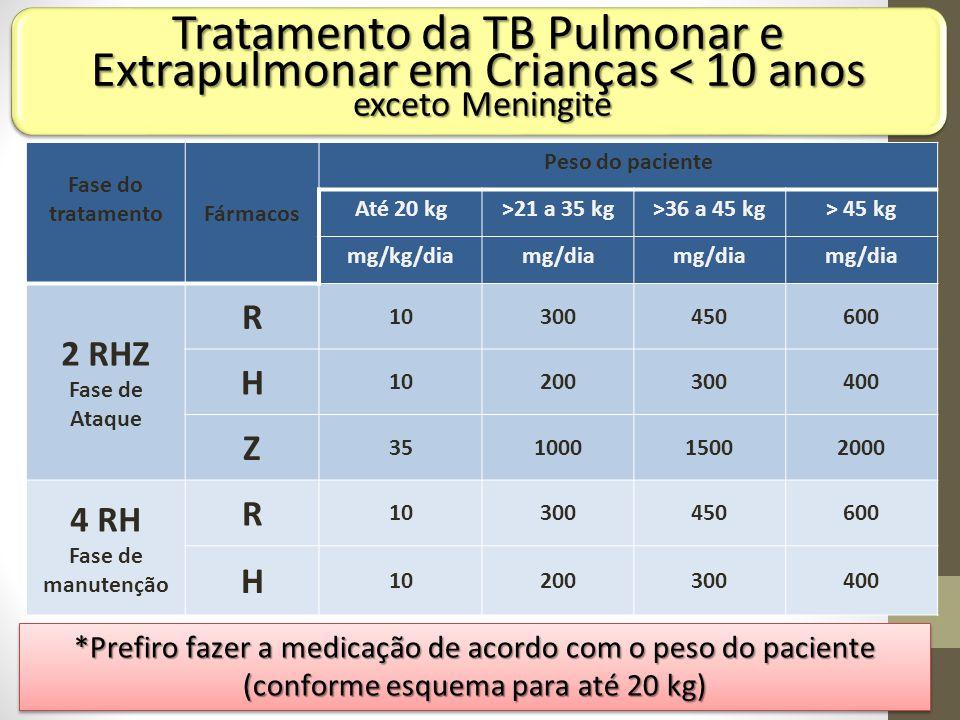 Tratamento da TB Pulmonar e Extrapulmonar em Crianças < 10 anos
