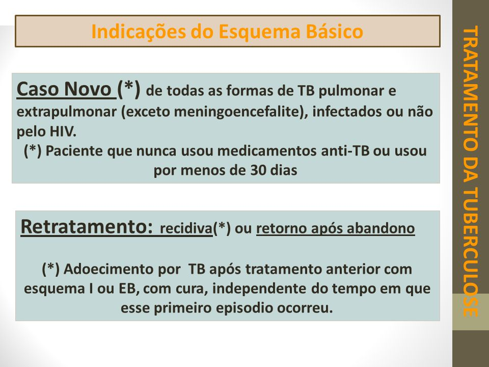 TRATAMENTO DA TUBERCULOSE Indicações do Esquema Básico