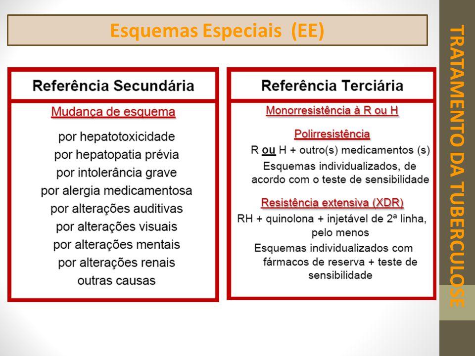 TRATAMENTO DA TUBERCULOSE Esquemas Especiais (EE)