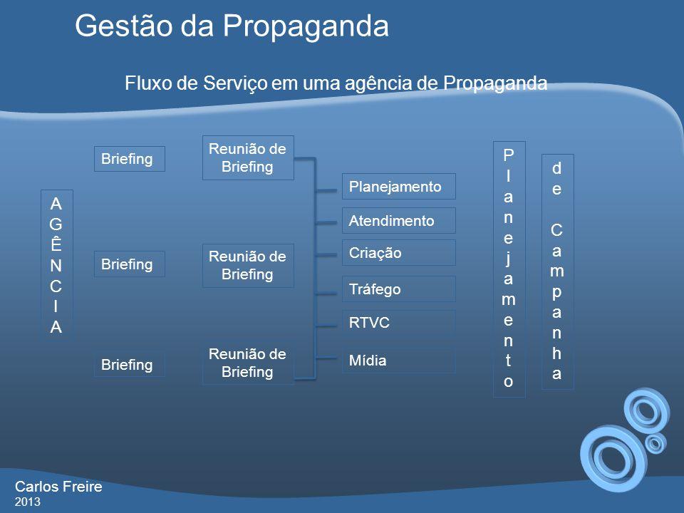 Fluxo de Serviço em uma agência de Propaganda