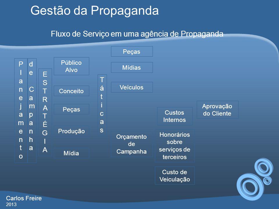 Gestão da Propaganda Fluxo de Serviço em uma agência de Propaganda
