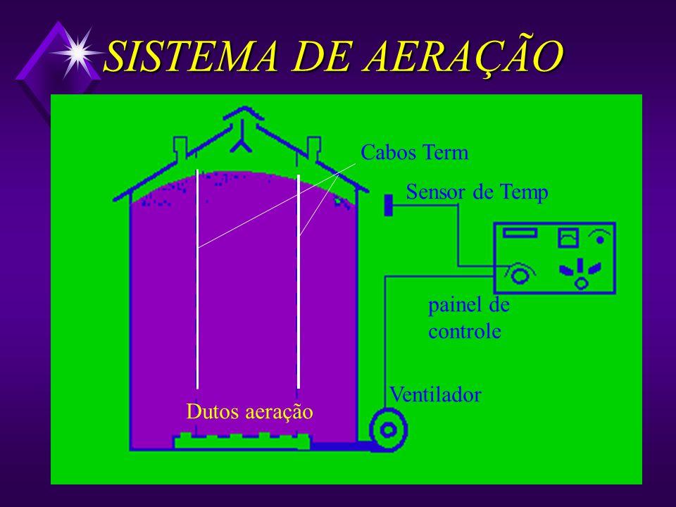 SISTEMA DE AERAÇÃO Cabos Term Sensor de Temp painel de controle