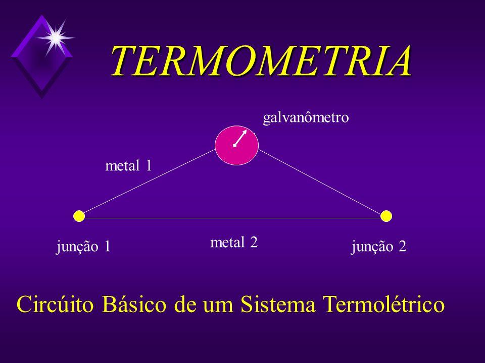 TERMOMETRIA Circúito Básico de um Sistema Termolétrico galvanômetro