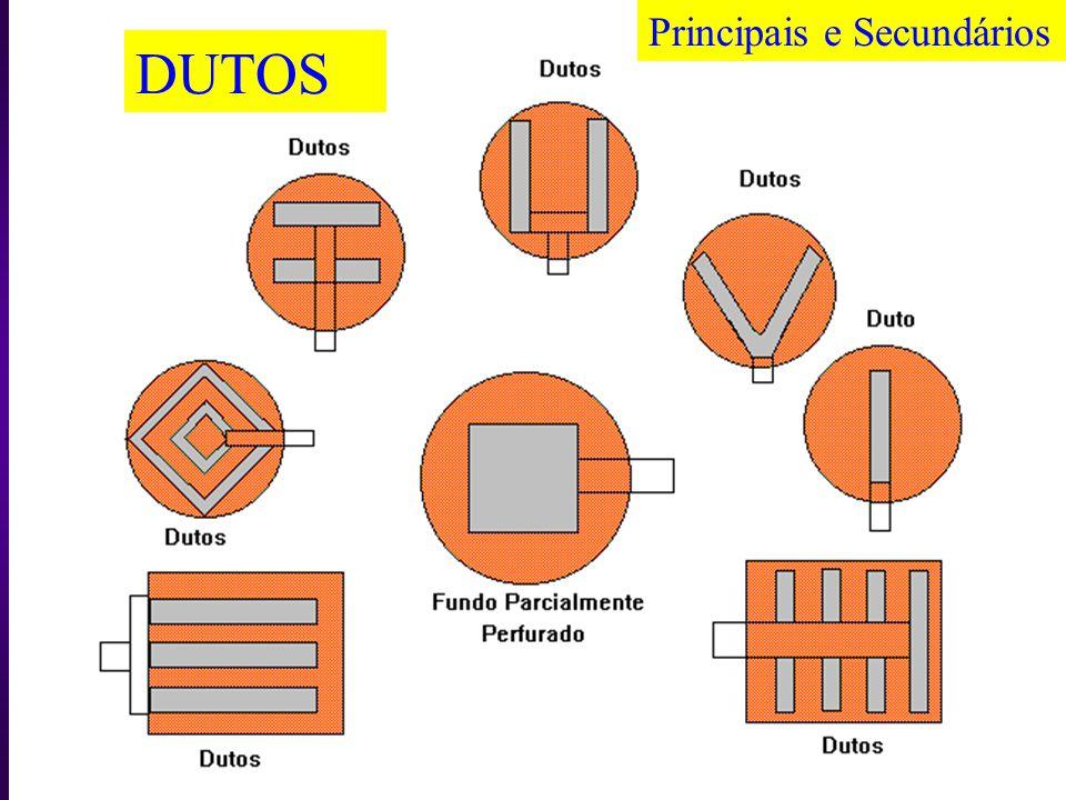 DUTOS Principais e Secundários podem ser divididos em: