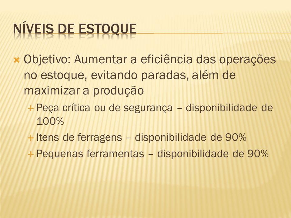 Níveis de estoque Objetivo: Aumentar a eficiência das operações no estoque, evitando paradas, além de maximizar a produção.