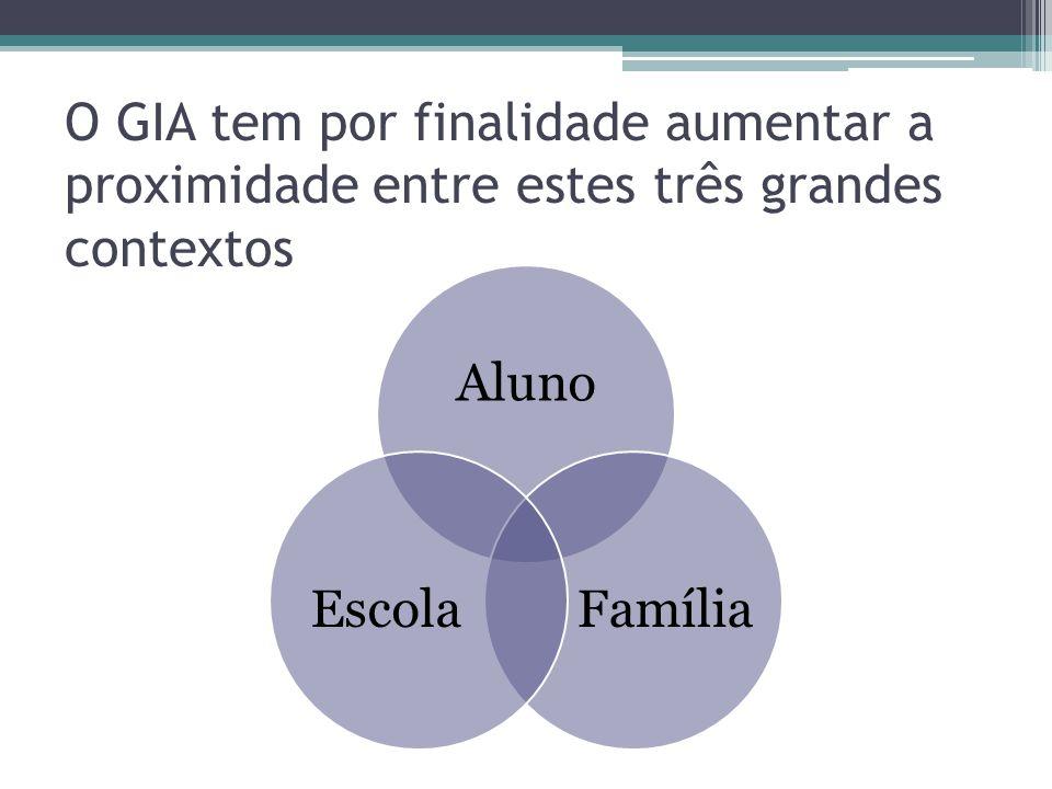 O GIA tem por finalidade aumentar a proximidade entre estes três grandes contextos