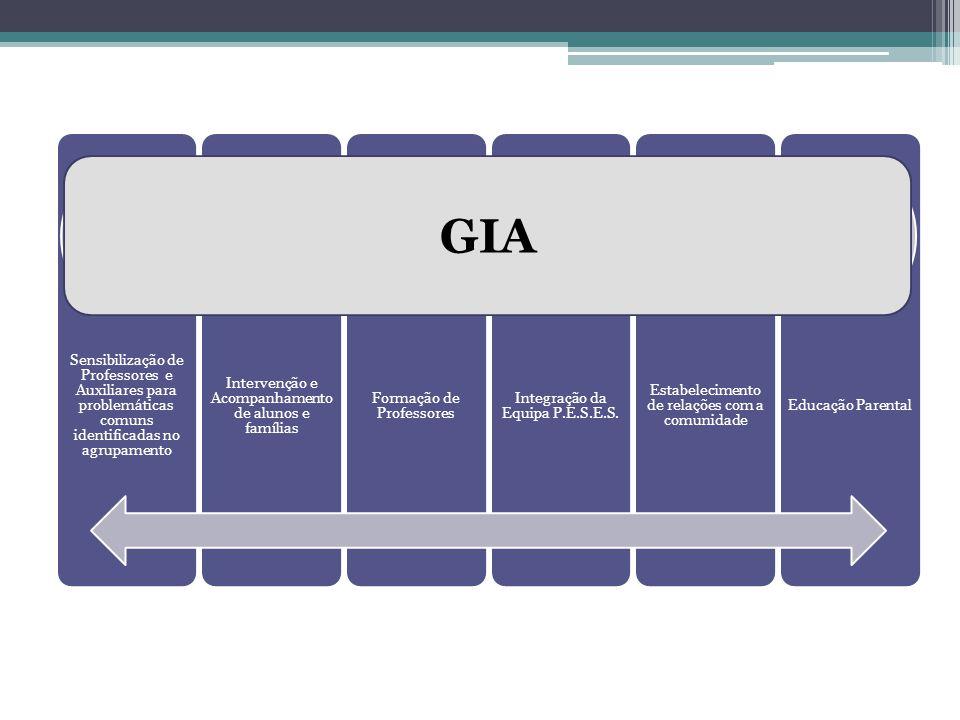 Sensibilização de Professores e Auxiliares para problemáticas comuns identificadas no agrupamento