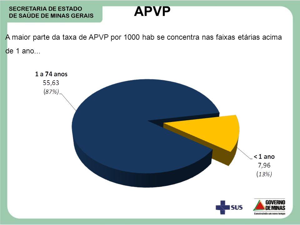 APVP A maior parte da taxa de APVP por 1000 hab se concentra nas faixas etárias acima de 1 ano...