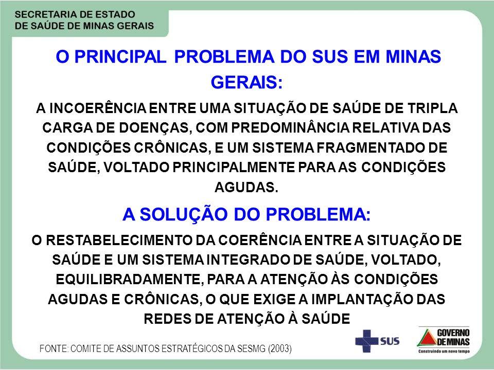 O PRINCIPAL PROBLEMA DO SUS EM MINAS GERAIS: