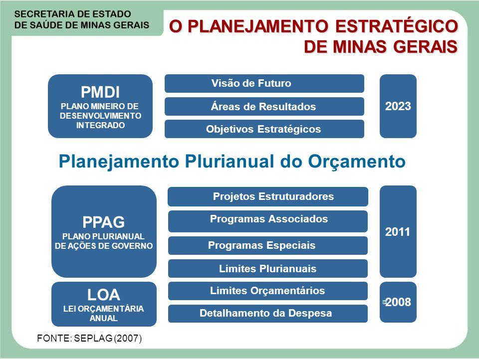 O PLANEJAMENTO ESTRATÉGICO DE MINAS GERAIS