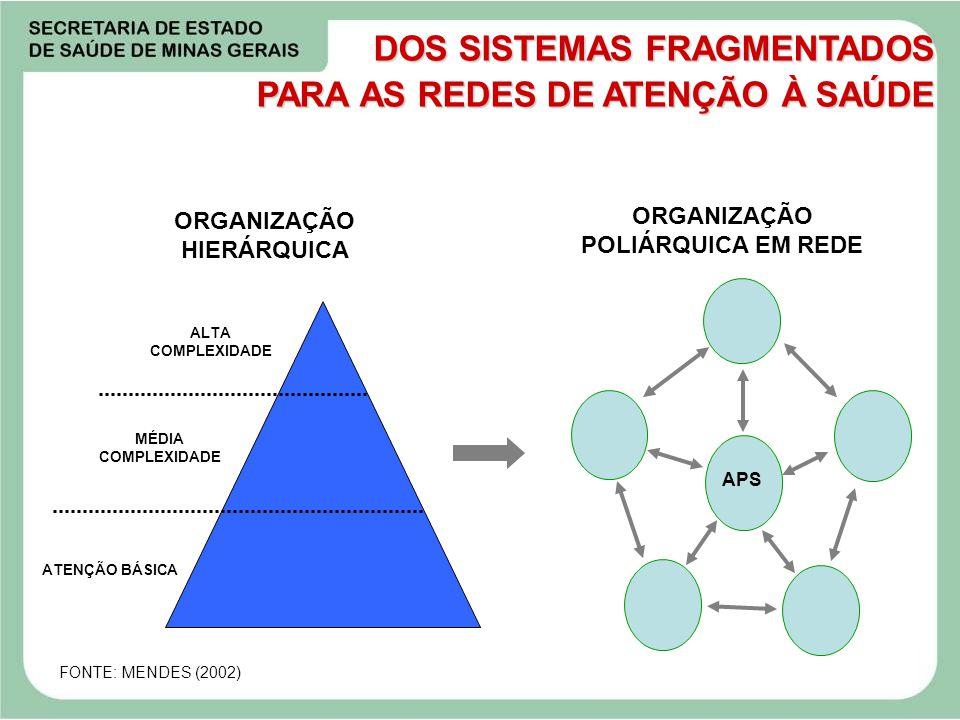 ORGANIZAÇÃO HIERÁRQUICA ORGANIZAÇÃO POLIÁRQUICA EM REDE