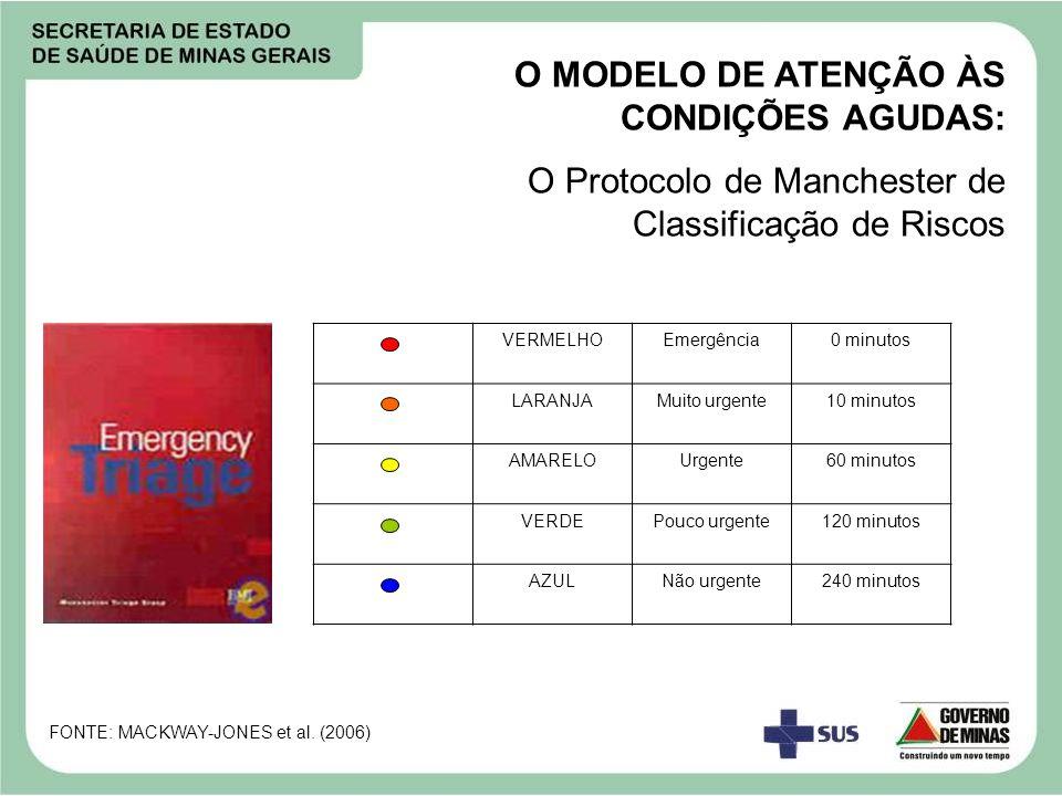 O MODELO DE ATENÇÃO ÀS CONDIÇÕES AGUDAS: