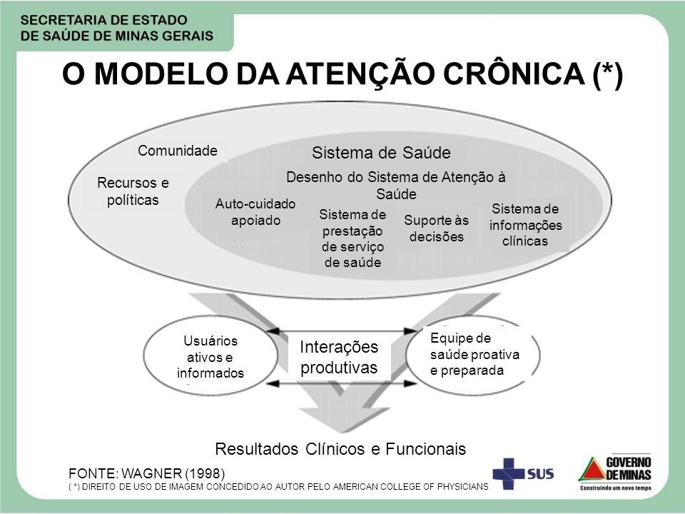 O MODELO DA ATENÇÃO CRÔNICA (*)