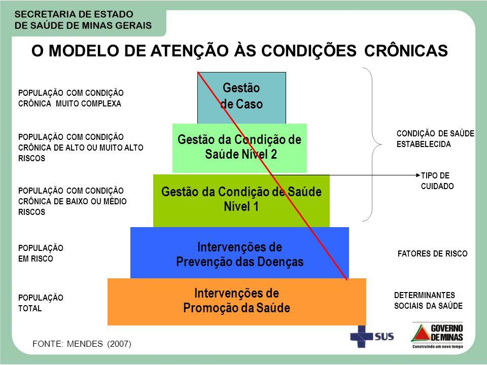 O MODELO DE ATENÇÃO ÀS CONDIÇÕES CRÔNICAS Gestão da Condição de Saúde