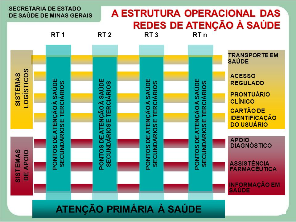 PONTOS DE ATENÇÃO À SAÚDE SECUNDÁRIOS E TERCIÁRIOS
