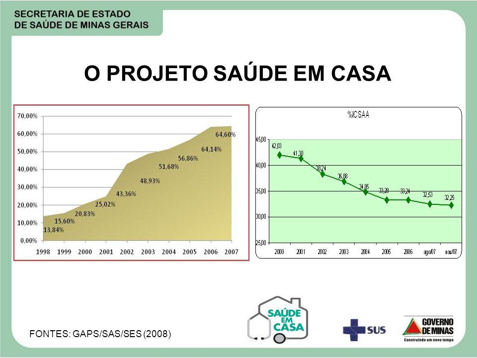 O PROJETO SAÚDE EM CASA FONTES: GAPS/SAS/SES (2008)