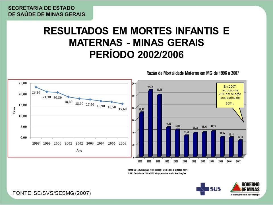 Em 2007, redução de 25% em relação aos dados de 2001.