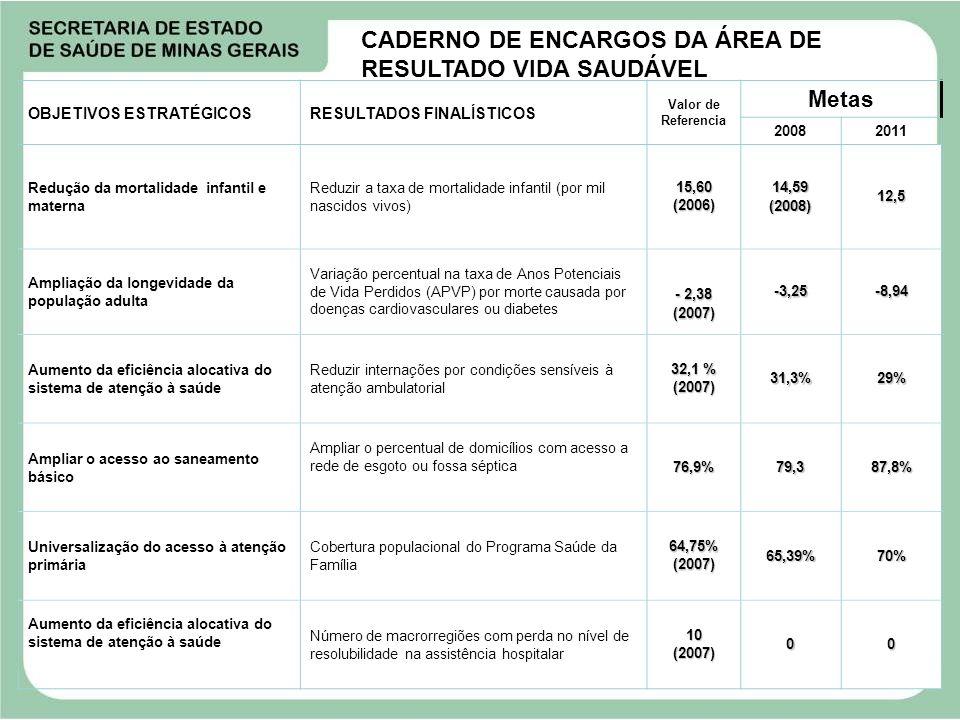 CADERNO DE ENCARGOS DA ÁREA DE RESULTADO VIDA SAUDÁVEL