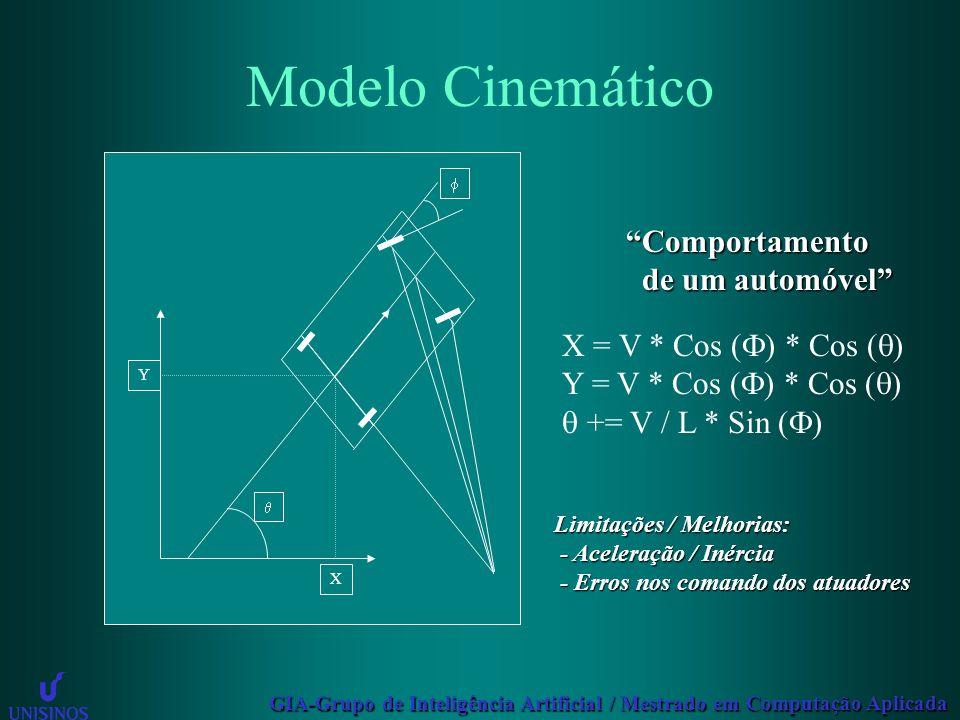 Modelo Cinemático Comportamento de um automóvel