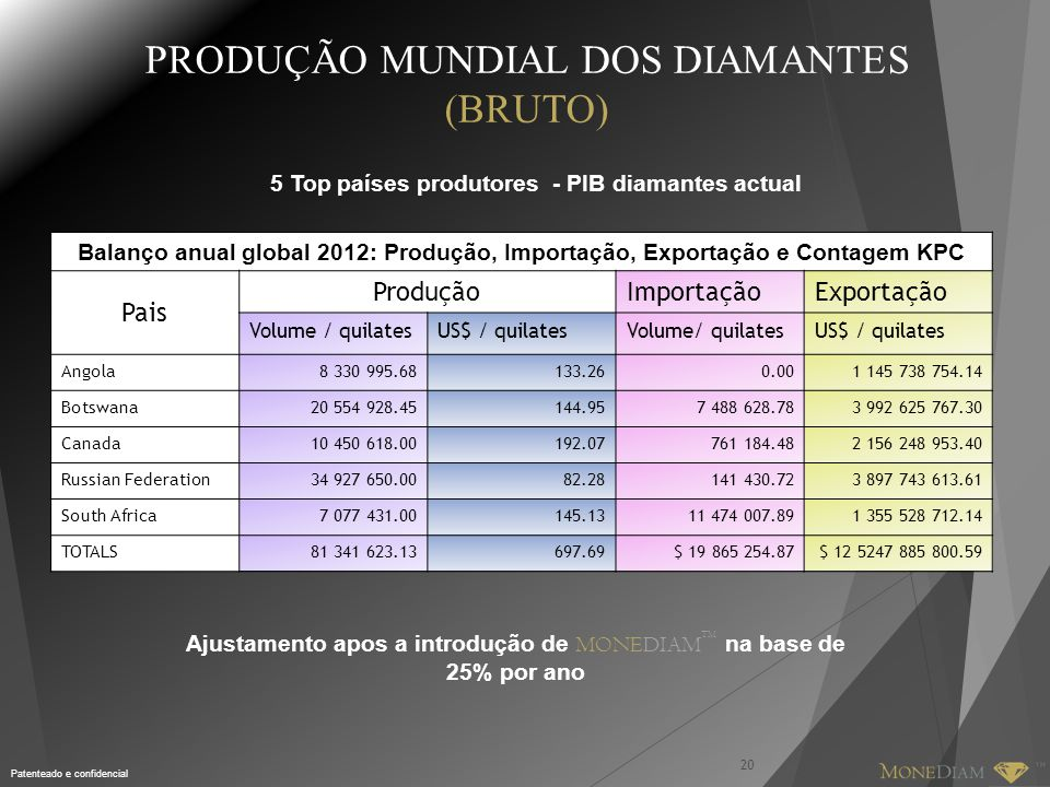 PRODUÇÃO MUNDIAL DOS DIAMANTES (BRUTO)