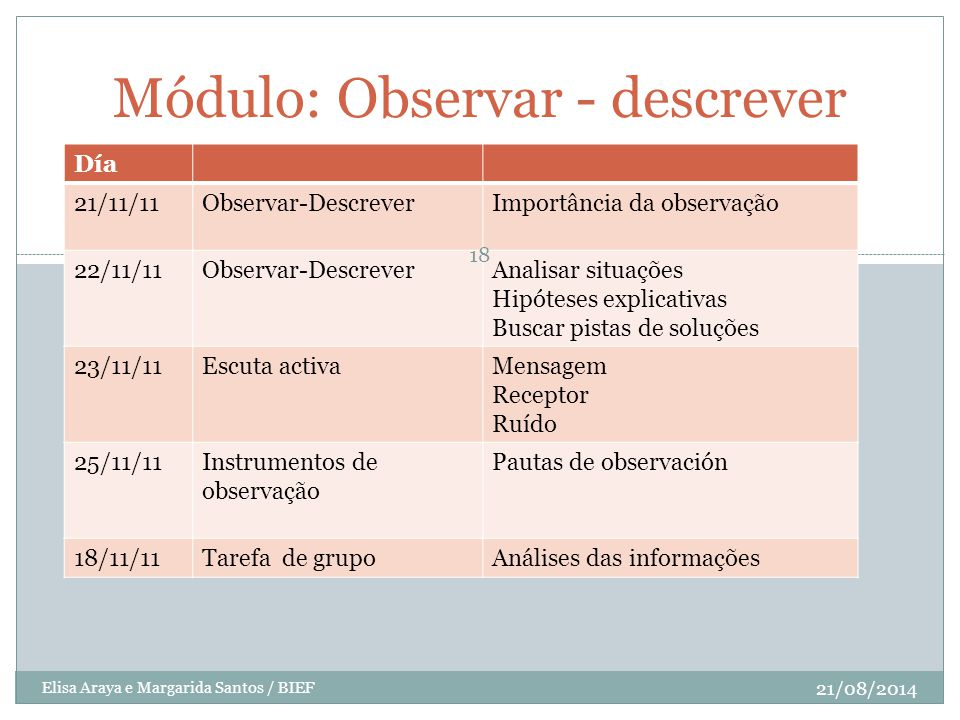 Módulo: Observar - descrever
