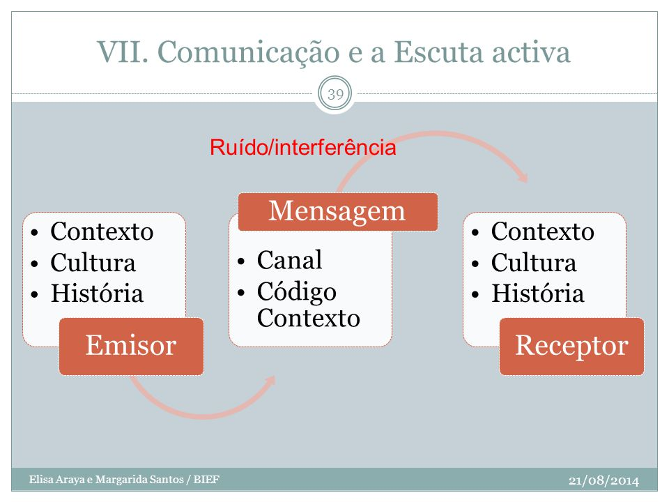 VII. Comunicação e a Escuta activa