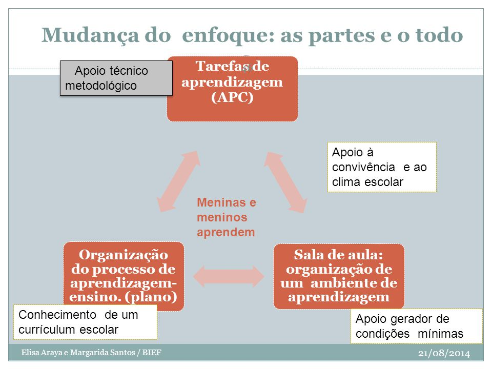 Mudança do enfoque: as partes e o todo