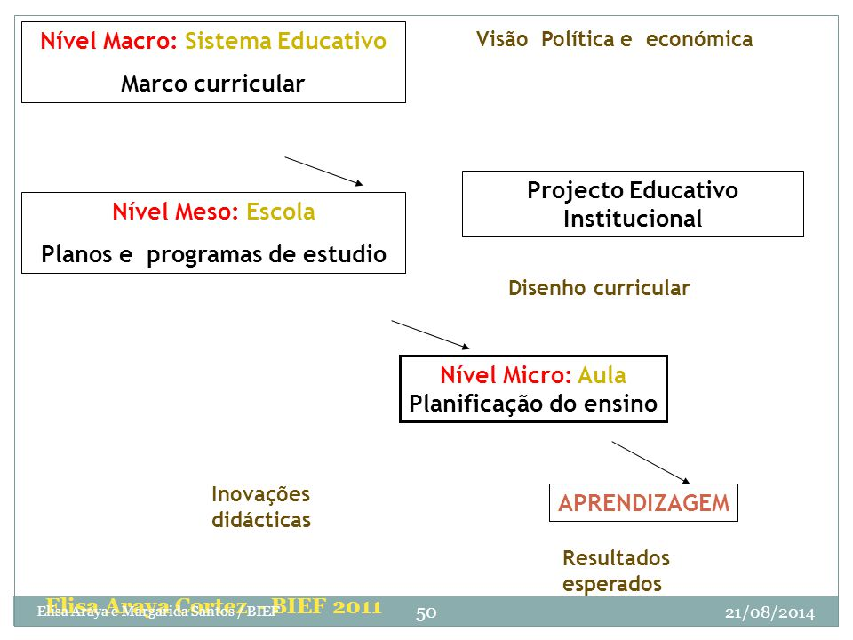 Nível Macro: Sistema Educativo Marco curricular