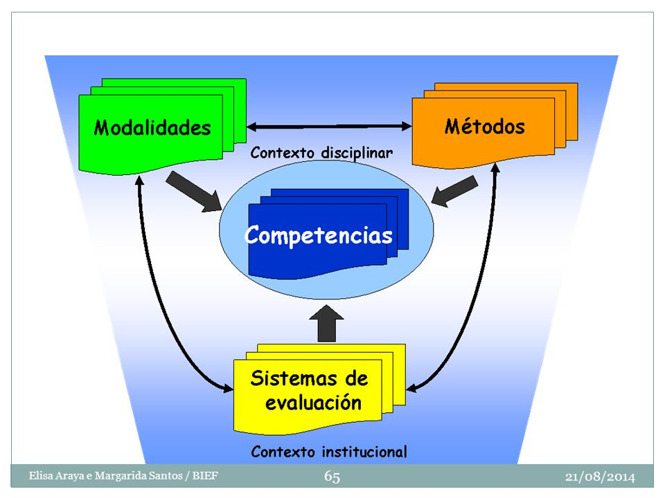 Modelo del proceso de enseñanza-aprendizaje