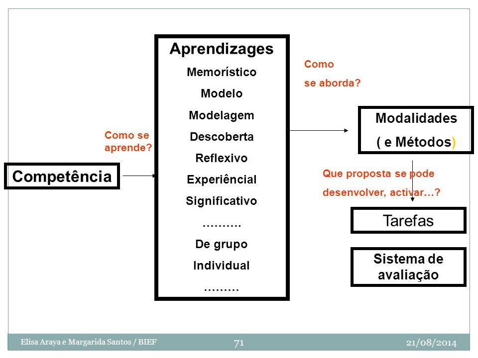 Diseño de Secuencia Aprendizages Competência Tarefas Modalidades