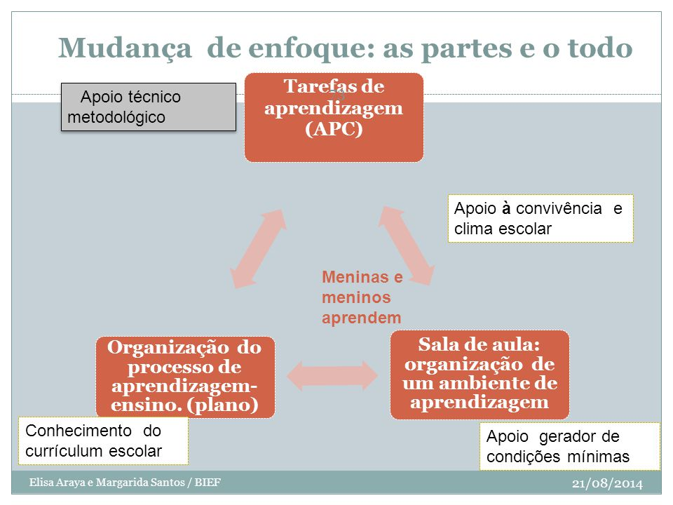 Mudança de enfoque: as partes e o todo