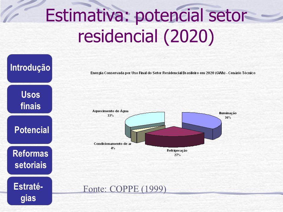 Estimativa: potencial setor residencial (2020)