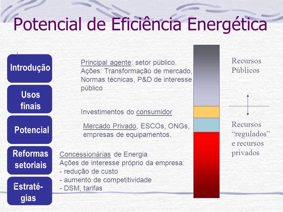 Potencial de Eficiência Energética