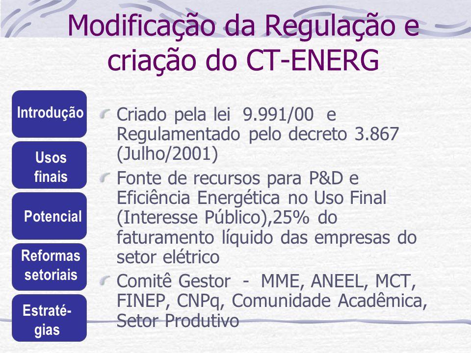 Modificação da Regulação e criação do CT-ENERG
