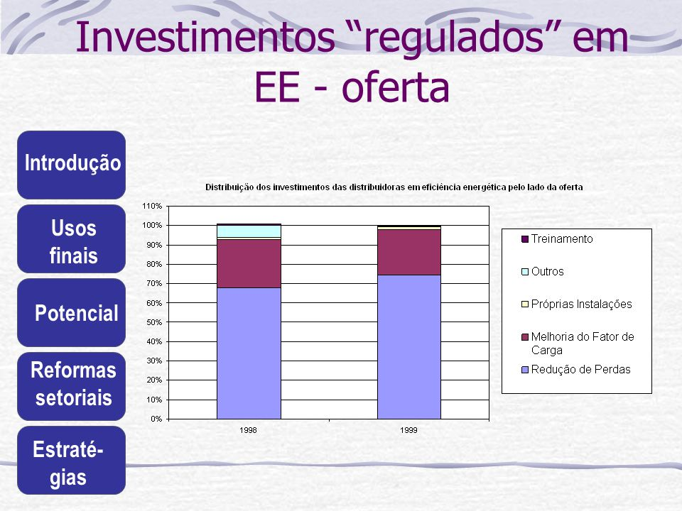 Investimentos regulados em EE - oferta